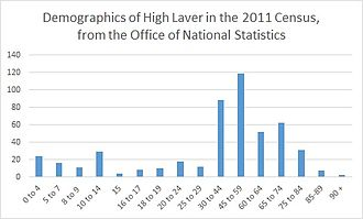 High Laver - A graph to show the demographics of high laver using data from the 2011 Census