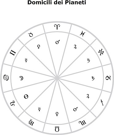 Domicilio Astrologia Wikipedia