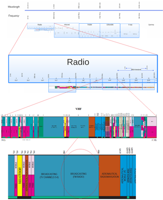 FM broadcasting - FM Radio Broadcasting : Big Picture in Full Electromagnetic Spectrum