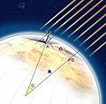 Eratostene--Calcolo Raggio Terrestre.jpg