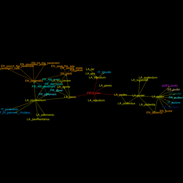 File:EtymTreeGraph paw-pudeo-pudetNL fillcolor Comm (Gephi original colour BBack2noDegree).png