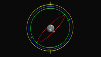 Eudoxus of Cnidus - Eudoxus' model of planetary motion. Each of his homocentric spheres is represented here as a ring which rotates on the axis shown. The outermost (yellow) sphere rotates once per day; the second (blue) describes the planet's motion through the zodiac; the third (green) and fourth (red) together move the planet along a figure-eight curve (or hippopede) to explain retrograde motion.