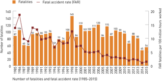 International Association of Oil & Gas Producers - Fatalities and FAR graph (1985 - 2015)