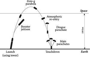 Copenhagen Suborbitals - Drawing of the flight path