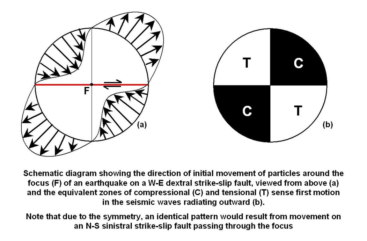 Focal Mechanism Wikipedia Drawing Moment Diagram
