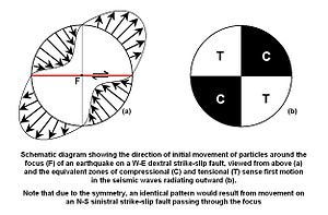 Focal mechanism - Image: Focal mechanism 01