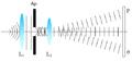 Fraunhofer diffraction normal waves.PNG
