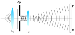 Fraunhofer diffraction normal waves.PNG