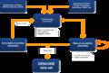 Gencode pipeline diagram.png