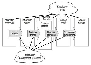 "Information management - This framework is the basis of organising the ""Information Management Body of Knowledge"" first made available in 2004. This version is adapted by the addition of ""Business information"" in 2014."