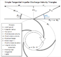 Impeller exit tangetial triangles.PNG