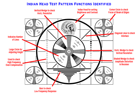 indian head pattern with its elements labeled describing the use of each element in aligning a black and white analog tv receiver