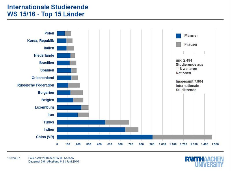 Datei:International Studierende Top 15 Länder.jpg