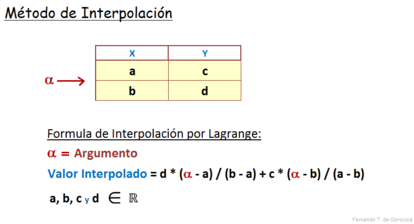 Interpolación por Lagrange