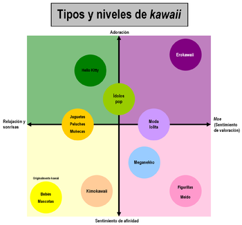 Tipos de kawaii[editar]