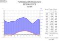 Klimadiagramm-deutsch-Fichtelberg (SN)-Deutschland.png