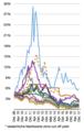 Langfristige Zinssätze (Eurozone).png
