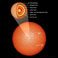 Layers of an evolved star.png