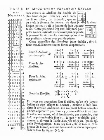 Двоичная система счисления Лейбница. Страница из Explication de l'Arithmétique Binaire