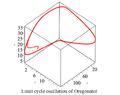 Limit cycle oscillation of Oregonator.png