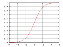 https://upload.wikimedia.org/wikipedia/commons/thumb/a/ac/Logistic-curve.png/220px-Logistic-curve.png