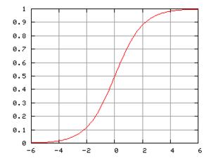 Fonction logistique (Verhulst) — Wikipédia
