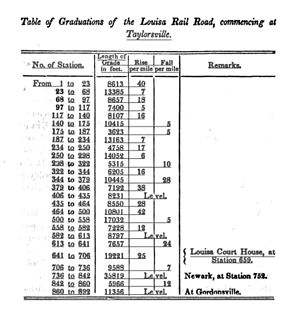 Moncure Robinson - Table of Graduations of the Louisa Rail Road, commencing at Taylorville, 1836
