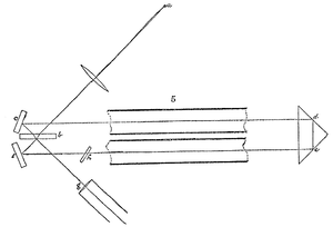 Fizeau experiment - Improved Fizeau type experiment by Michelson and Morley in 1886. Collimated light from source a falls on beam splitter b where it divides: one part follows the path b c d e f b g and the other the path b f e d c b g.