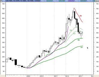 MIDAS Technical Analysis - Image: MM Gen 1curve