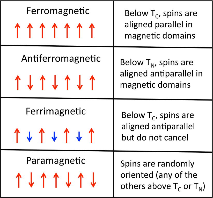 how to draw paramagnetic diagrams