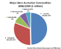 Major West Australian Commodities 2008-2009 ($ million).png