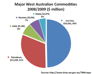 Mining in Western Australia - Major commodity mix, 2008-2009.