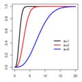 Maxwell-Boltzmann distributionCDF.png
