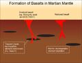 Model for basalt formation in martian mantle.png