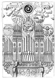 L'armonica nascita del mondo, rappresentata da un organo cosmico, in Musurgia Universalis di Athanasius Kircher, 1650.