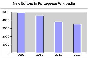 New editors in ptwiki.jpg