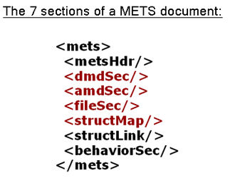 Metadata Encoding and Transmission Standard - Sections of a METS document