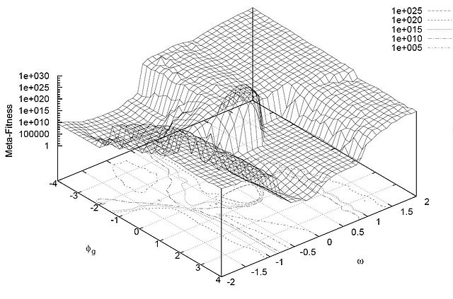 Particle swarm optimization thesis