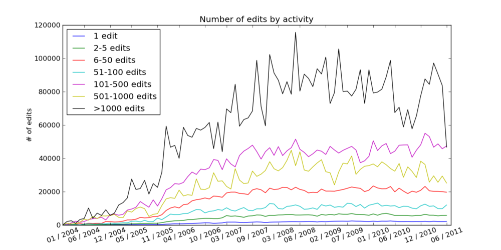 PT WP Number of edits by activity.png