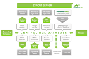 Pandora FMS - Pandora Architecture