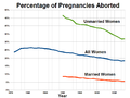 Percentage of Pregnancies Aborted in the United States.png