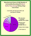 Pie Chart of Manufacturer Shares of Consumer Reports' Best 1985 Cars at Age 5-6 Years.jpg
