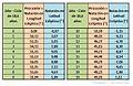 Precesión de los Equinoccios y Nutación. Tabla.jpg