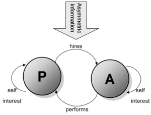 Principal–agent problem - Basic idea of agency theory (P: principal, A: agent)