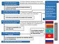 Proceso de toma de decisiones de la Unión Aduanera de Eurasia y del Espacio Económico Único.jpg
