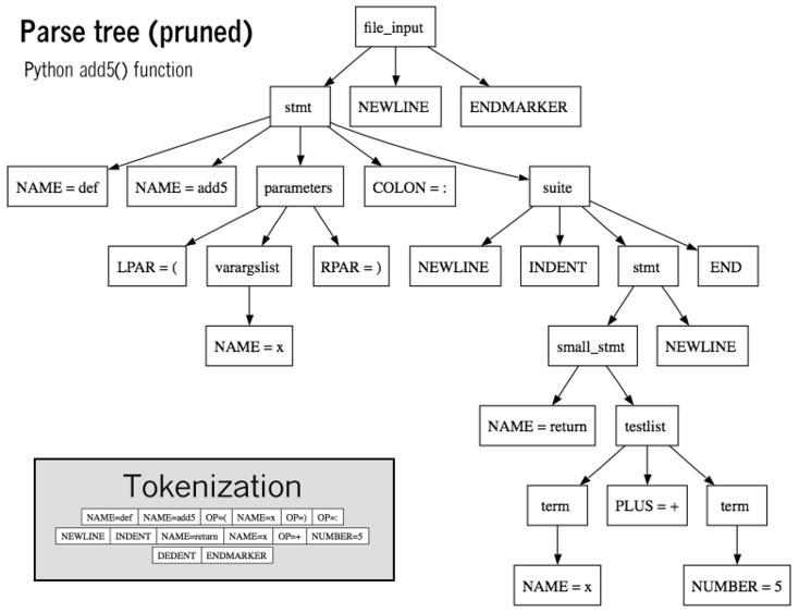 Parse tree of Python code with inset tokenization Python add5 parse.png
