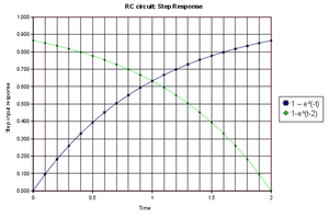 Continuous-repayment mortgage -  Plotted on a time axis normalized to system time constant (τ = 1/r years and τ = RC seconds respectively) the mortgage balance function in a CRM (green) is a mirror image of the step response curve for an RC circuit (blue).The vertical axis is normalized to system asymptote i.e. perpetuity value Ma/r for the CRM and applied voltage V0 for the RC circuit.