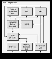 RISC Single Chip  Wikipedia