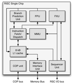 RISC Single Chip - Logic schematic of the RSC chip