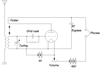 """Radio receiver design - Classical regenerative receiver using a single triode vacuum tube. The orientation of the """"tickler"""" coil was carefully adjusted by the operator in order to vary the amount of positive feedback."""